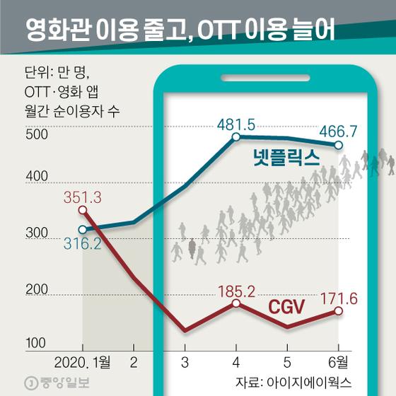 영화관 이용 줄고, OTT 이용 늘어. 그래픽=신재민 기자 shin.jaemin@joongang.co.kr