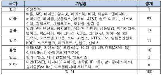 시가총액 기준 글로벌 ICT 100대 기업 리스트. 전경련