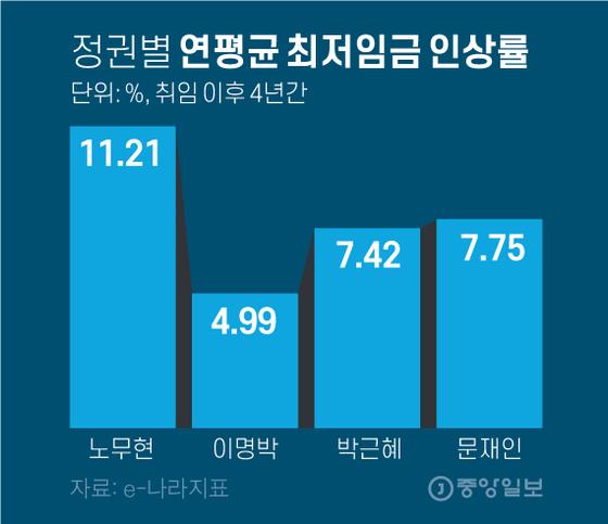 정권별 연평균 최저임금 인상률. 그래픽=김영옥 기자 yesok@joongang.co.kr
