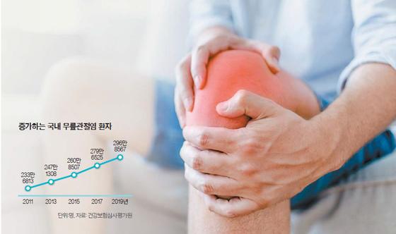 [건강한 가족] 후텁지근한 날씨에 심한 관절통, 제습·운동·영양으로 다스려요
