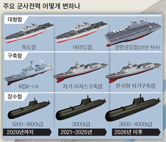 주요 군사전력 어떻게 변하나