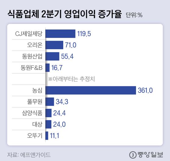 식품업체 2분기 영업이익 증가율. 그래픽=김현서 kim.hyeonseo12@joongang.co.kr