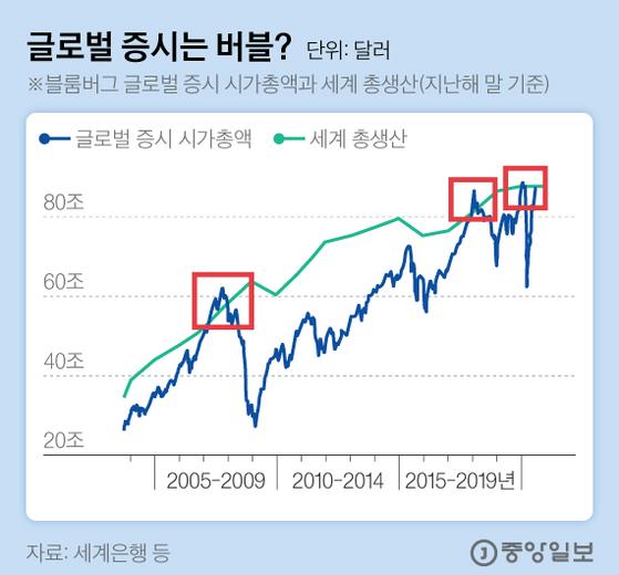 글로벌 증시는 버블?. 그래픽=김현서 kim.hyeonseo12@joongang.co.kr