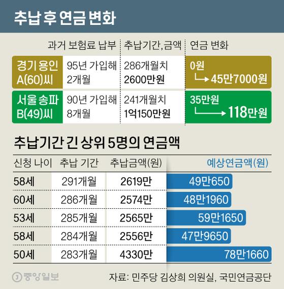 추납 후 연금 변화. 그래픽=신재민 기자 shin.jaemin@joongang.co.kr