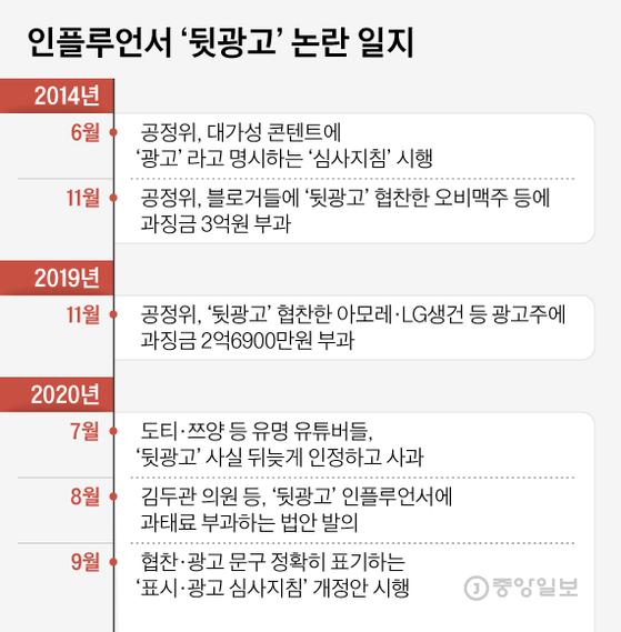 인플루언서 '뒷광고' 논란 일지. 그래픽=김현서 kim.hyeonseo12@joongang.co.kr
