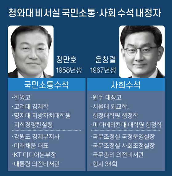 청와대 비서실 국민소통·사회 수석 내정자. 그래픽=신재민 기자 shin.jaemin@joongang.co.kr
