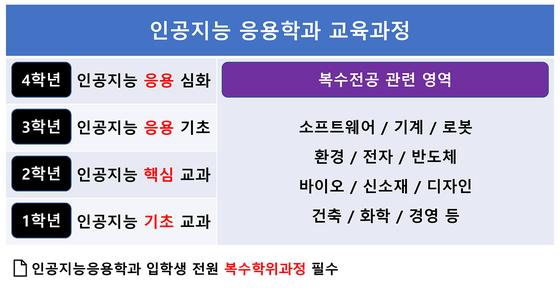 서울과기대 '인공지능응용학과' 신설, 신입생에 4년 전액 장학금 지급