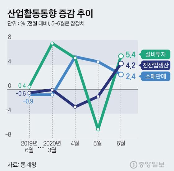 산업활동동향 증감 추이. 그래픽=김현서 kim.hyeonseo12@joongang.co.kr