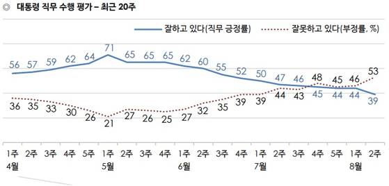 8월 둘째주, 문재인 대통령 지지율 [한국갤럽]