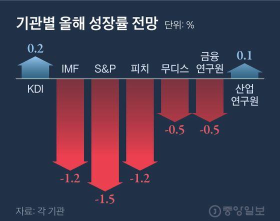 기관별 올해 성장률 전망.그래픽=김현서 kim.hyeonseo12@joongang.co.kr