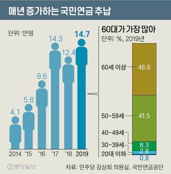 매년 증가하는 국민연금 추납. 그래픽=신재민 기자 shin.jaemin@joongang.co.kr