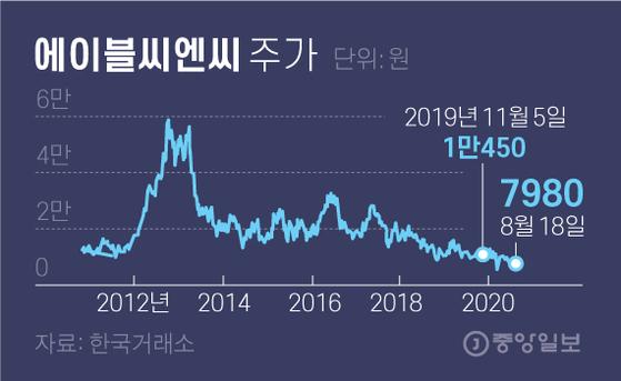에이블씨엔씨 주가. 그래픽=김영옥 기자 yesok@joongang.co.kr
