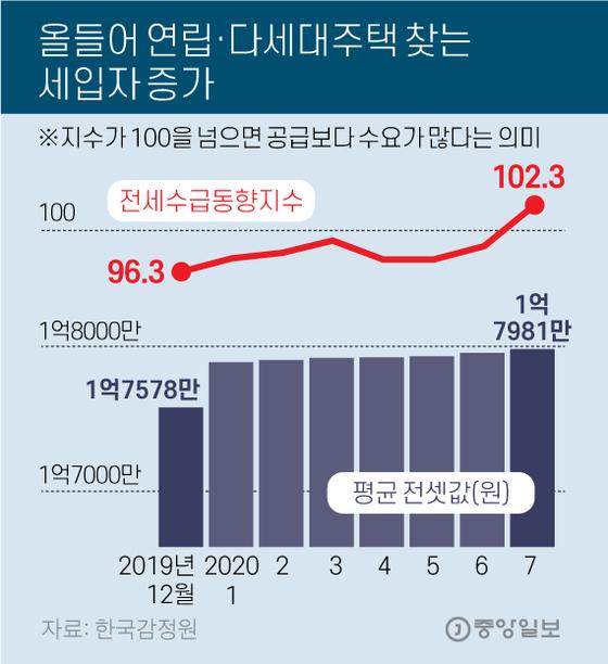 올들어 올들어 연립·다세대주택 찾는 세입자 증가 찾는 세입자 증가. 그래픽=김영옥 기자 yesok@joongang.co.kr