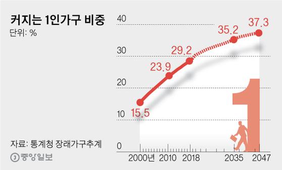 커지는 1인가구 비중. 그래픽=김영옥 기자 yesok@joongang.co.kr