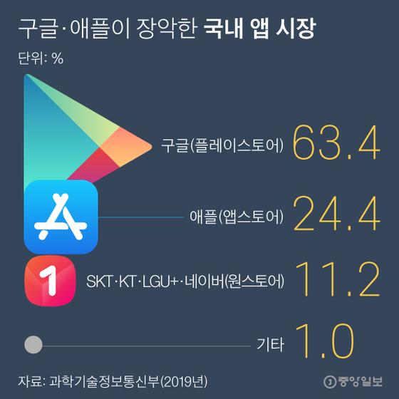 구글·애플이 장악한 국내 앱 시장. 그래픽=박경민 기자 minn@joongang.co.kr