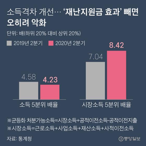 소득 격차 개선 ... '재해 보조금 효과'를 제외하면 악화된다. 그래픽 = 박경민 기자 minn@joongang.co.kr