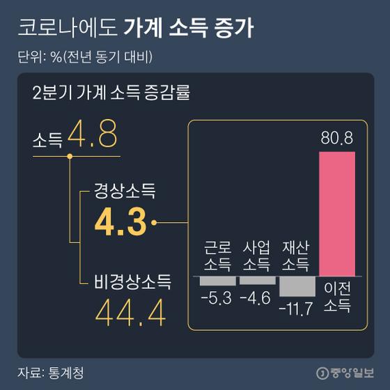 2 분기 가계 소득 증가율. 그래픽 = 박경민 기자 minn@joongang.co.kr