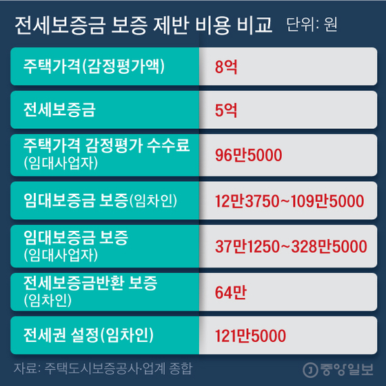 전세보증금 보증 제반 비용 비교. 그래픽=김주원 기자 zoom@joongang.co.kr