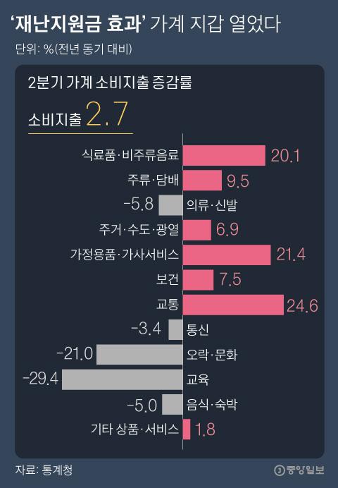 2 분기 가계 소비 지출 증가율. 그래픽 = 박경민 기자 minn@joongang.co.kr