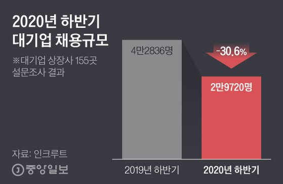 2020년 하반기 대기업 채용규모. 그래픽=김현서 kim.hyeonseo12@joongang.co.kr