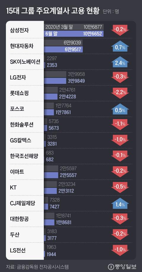 15대 그룹 주요계열사 고용 현황. 그래픽=김현서 kim.hyeonseo12@joongang.co.kr