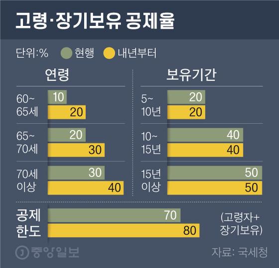 부부 공동명의 1197만원, 1인 명의 463만원…종부세 역차별