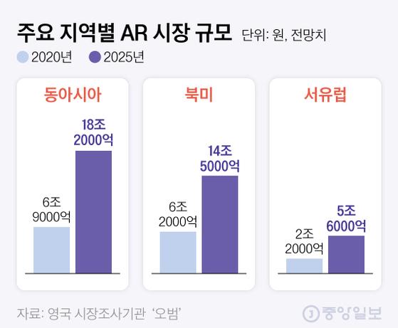 주요 지역별 AR 시장 규모. 그래픽=김현서 kim.hyeonseo12@joongang.co.kr