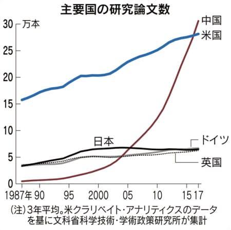 일본 문부 과학성 국가 별 자연 과학 연구 논문 수 통계.  미국 Clarivate Analytics 데이터를 기반으로합니다.[사진 닛케이]
