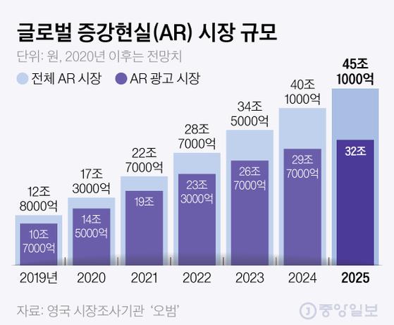 글로벌 증강현실(AR) 시장 규모. 그래픽=김현서 kim.hyeonseo12@joongang.co.kr