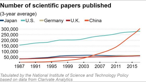 일본 문부 과학성 국가 별 자연 과학 연구 논문 수 통계 미국 Clarivate Analytics 데이터 (영어 버전)를 기반으로합니다.[사진 닛케이 아시안 리뷰]