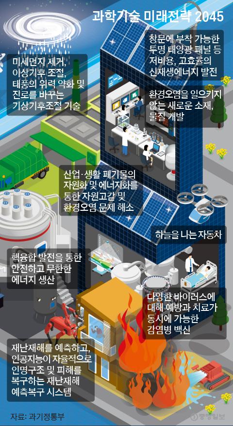 과학 기술 미래 전략 2045. 그래픽 = 박경민 기자 minn@joongang.co.kr