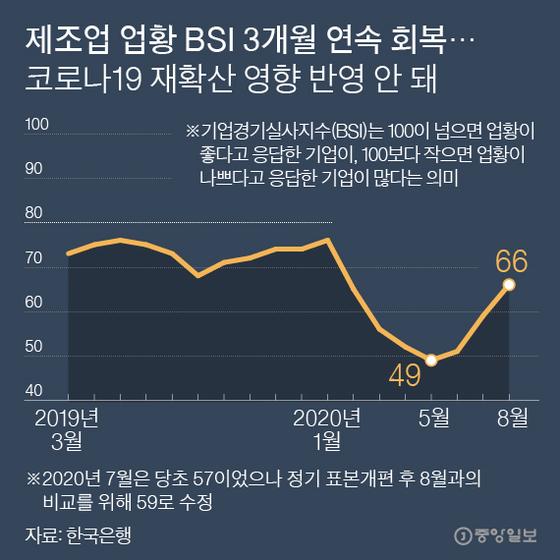 제조업 업황 BSI 3개월 연속 회복. 그래픽=박경민 기자 minn@joongang.co.kr
