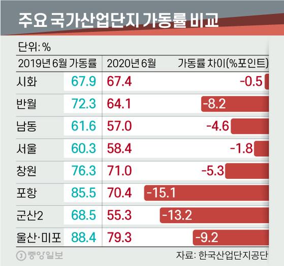 주요 국가산업단지 가동률 비교. 그래픽=신재민 기자 shin.jaemin@joongang.co.kr