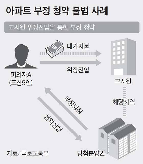 아파트 부정 청약 불법 사례