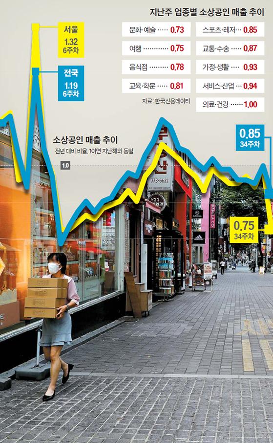 지난 24일 오후 서울의 대표 상권인 명동거리가 한산한 모습을 보이고 있다. 코로나19 확산 여파로 관광객과 쇼핑객 등이 줄면서 명동거리에는 폐업하거나 장기 휴업하는 매장이 많아졌다. [뉴스1]