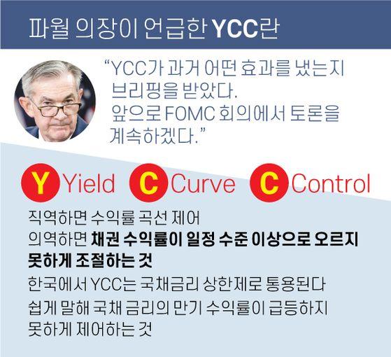 파월 의장이 언급한 YCC란. 그래픽=김영옥 기자 yesok@joongang.co.kr