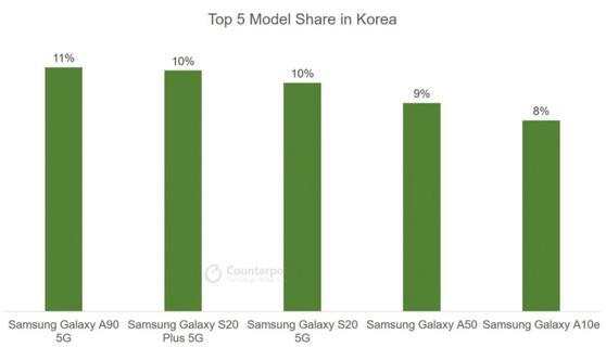 삼성의 전략적 휴대폰 굴욕 … 갤럭시 S가 아닌 중저가 A 시리즈