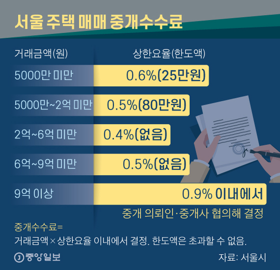 서울 주택 매매 중개수수료. 그래픽=신재민 기자 shin.jaemin@joongang.co.kr