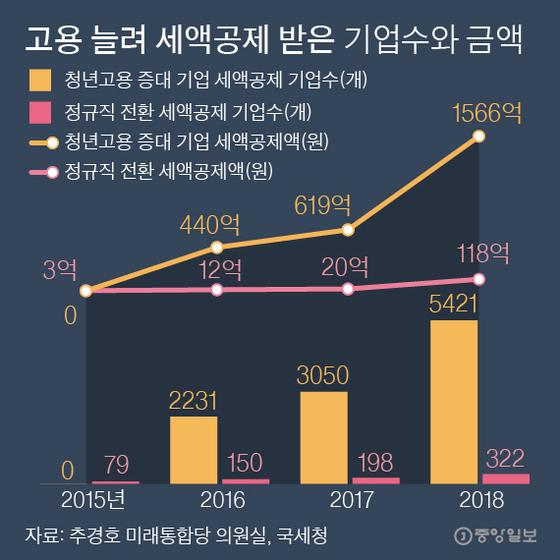 고용 증가로 인해 세금 공제를받은 회사의 수와 금액입니다.  그래픽 = 박경민 기자 minn@joongang.co.kr