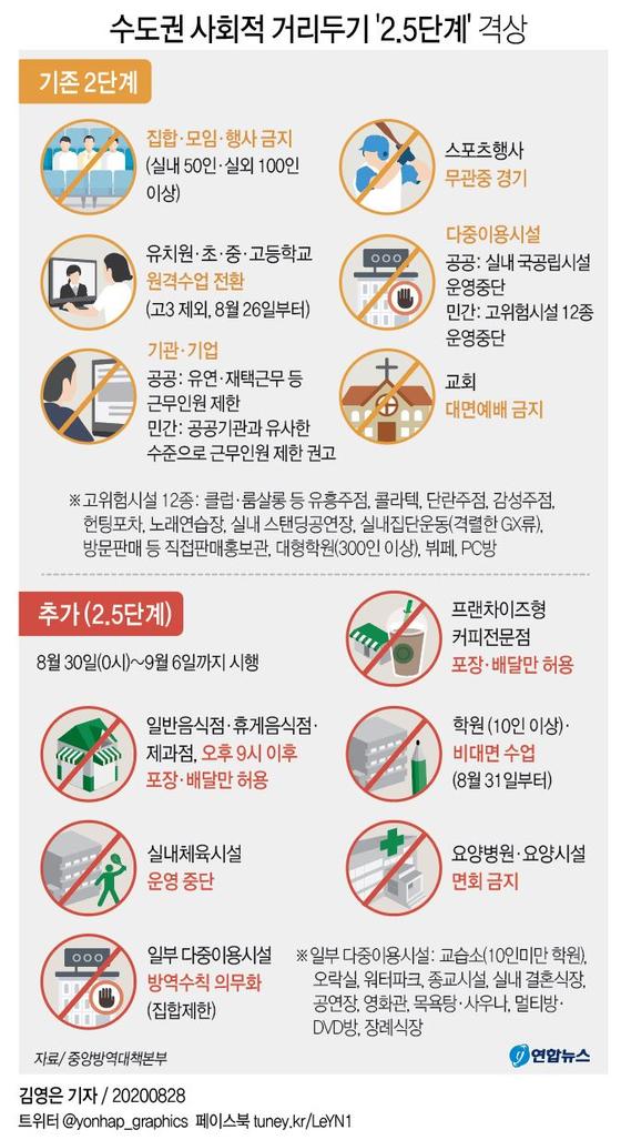 수도권 사회적 거리두기 2.5단계 주요 내용. 연합뉴스