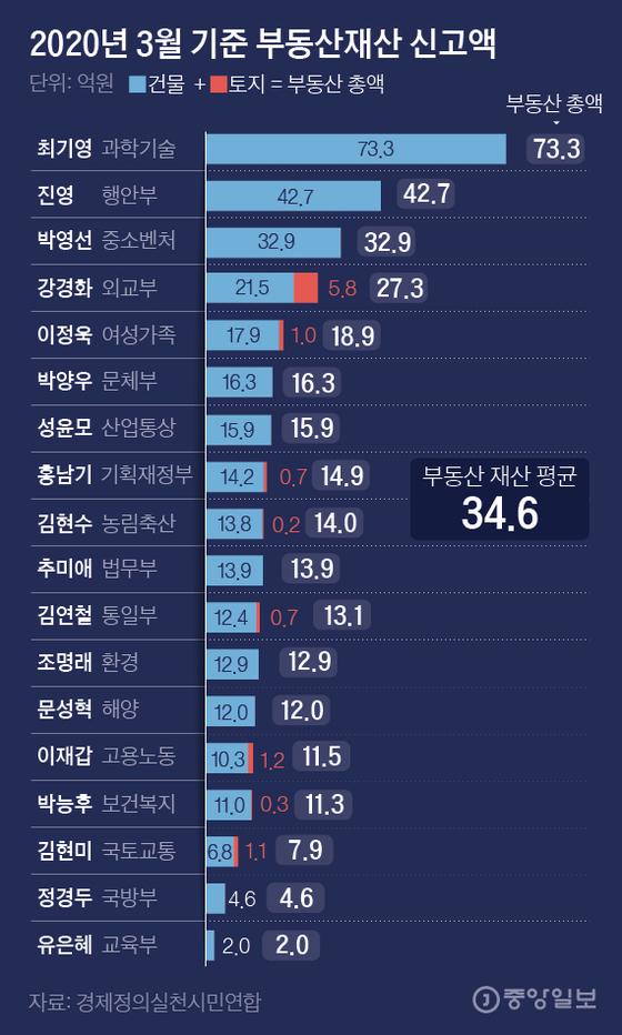 2020년 3월 기준 부동산재산 신고액. 그래픽=김은교 kim.eungyo@joongang.co.kr