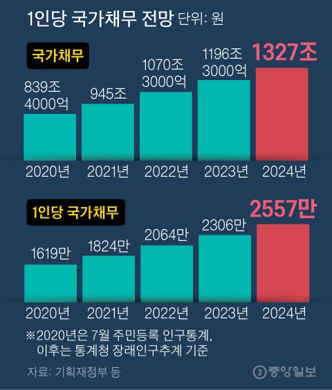 1인당 국가채무 전망. 그래픽=김주원 기자 zoom@joongang.co.kr