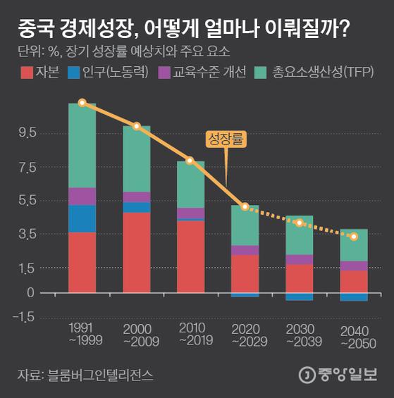 중국 경제성장, 어떻게 얼마나 이뤄질까?. 그래픽=김은교 kim.eungyo@joongang.co.kr