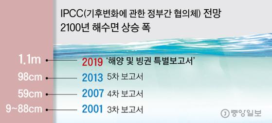 그래픽 = 김주원 기자 zoom@joongang.co.kr