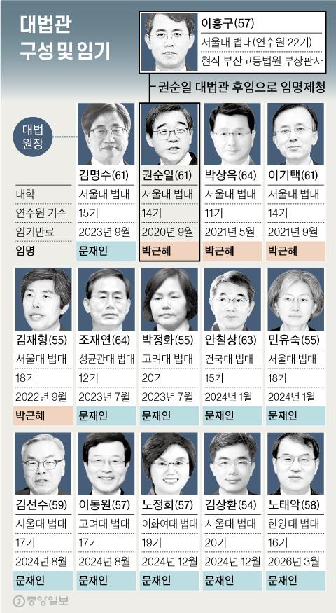 대법관 구성 및 임기. 그래픽=신재민 기자 shin.jaemin@joongang.co.kr