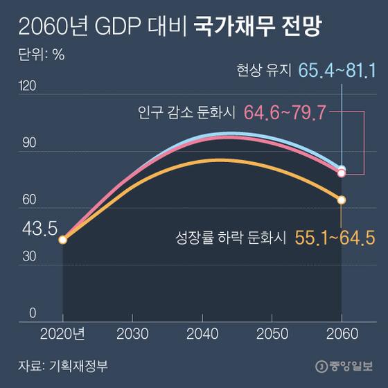 2060년 GDP 대비 국가채무 전망. 그래픽=박경민 기자 minn@joongang.co.kr
