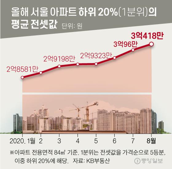 올해 서울 아파트 하위 20%(1분위)의 평균 전셋값. 그래픽=신재민 기자 shin.jaemin@joongang.co.kr