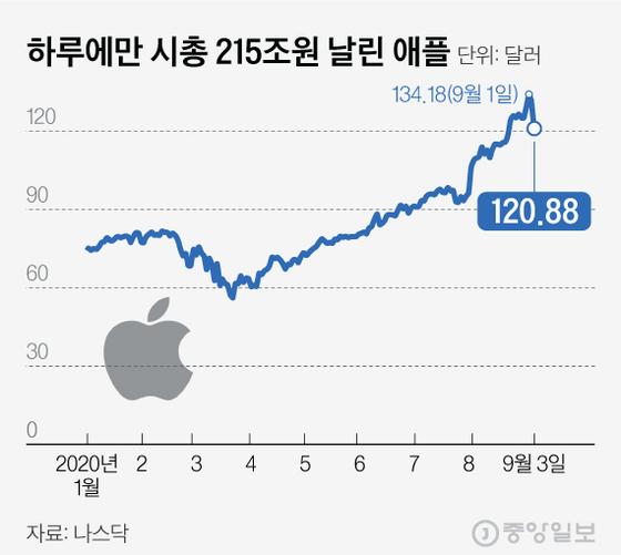 하루에만 시총 215조원 날린 애플. 그래픽=김현서 kim.hyeonseo12@joongang.co.kr