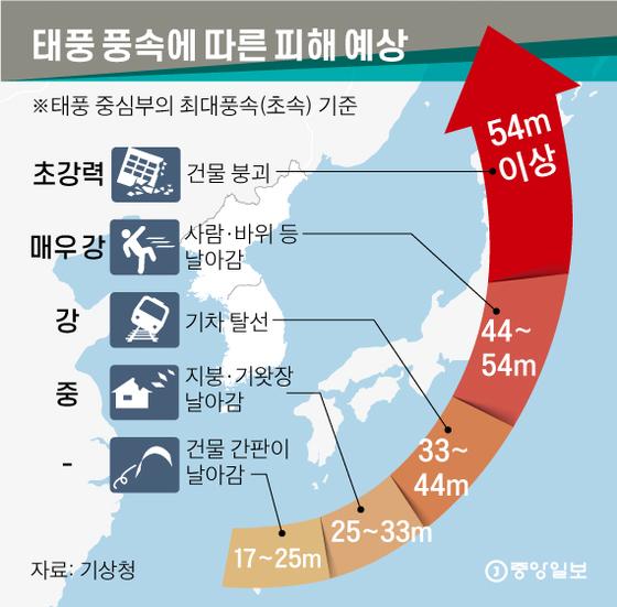 태풍 풍속에 따른 피해 예상. 그래픽=신재민 기자 shin.jaemin@joongang.co.kr