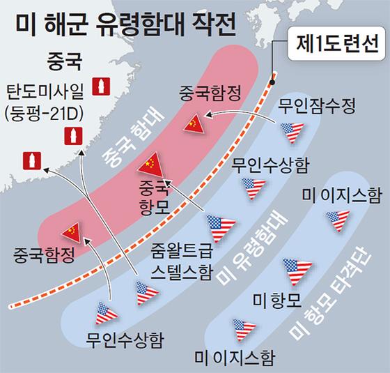 미군은 유령 함대를 몰래 침투 해 중국의 미사일 방어망을 무력화 한 후 항공 모함을 중국에 투입하는 전략을 마련했다. [중앙포토]